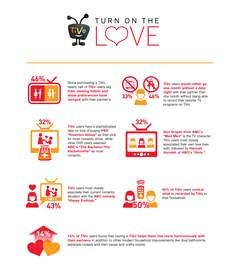 TiVo Users Would Rather Go a Month Without Date Night Than Give Up a Month of TiVo