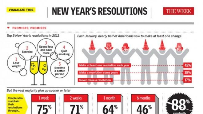 Infographic: New Year's Resolutions