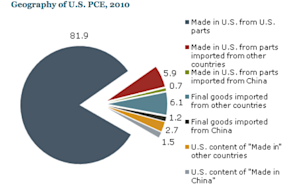 'Made in China' Goods Only Small Sliver of U.S. Consumption