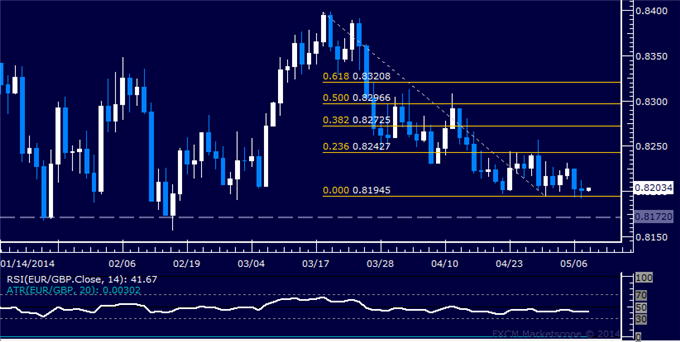 EUR/GBP Technical Analysis – Stalling at Range Floor Again