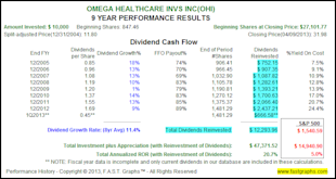 The Truth About The Impact of Dividend Reinvesting image OHI3