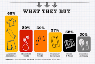 Chinas Internet is a Giant Shopping Mall [Infographic] image china online consumer 06 02