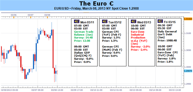 Euro_Closes_Week_on_Low_Note__ECBs_Bluff_Called_body_Picture_1.png, Euro Closes Week on Low Note – ECB's Bluff Called?