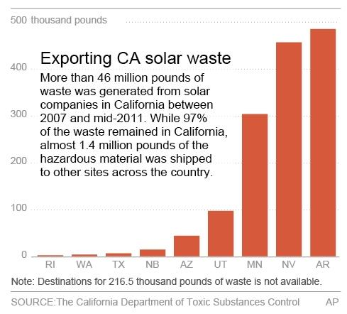 Chart shows the amount of waste generated from solar companies in California that was shipped to other states for disposal.