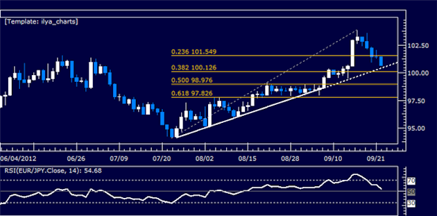 EURJPY_Classic_Technical_Report_09.24.2012_body_Picture_5.png, EURJPY Classic Technical Report 09.24.2012