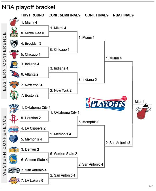 Graphic shows matchups and results for the NBA playoffs; 3c x 6 inches; 146 mm x 152 mm;