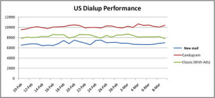 US. Dialup Performance