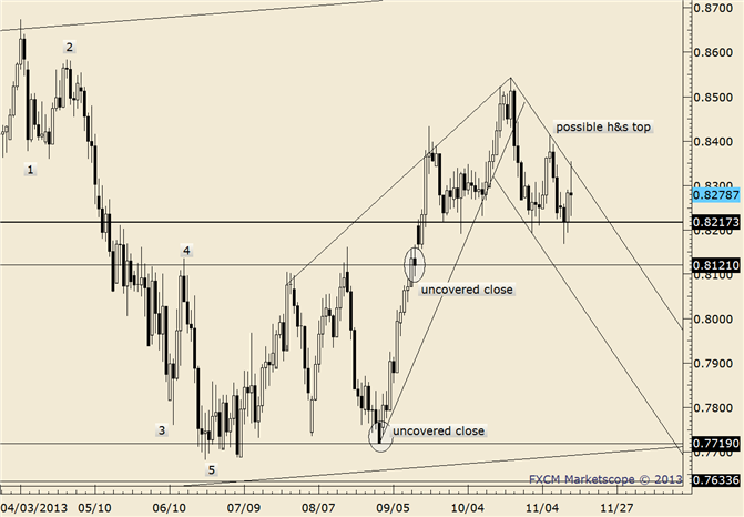 eliottWaves_nzd-usd_body_nzdusd.png, NZD/USD Slams into 20 Day Average