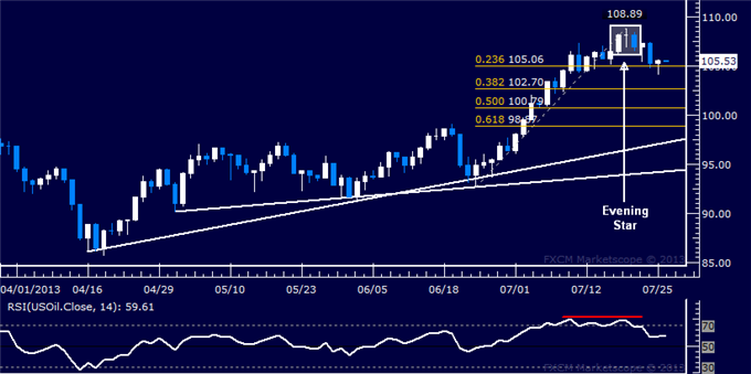 Forex_Dollar_Rejected_at_Resistance_SP_500_Flirting_with_1700_Figure_body_Picture_8.png, Dollar Rejected at Resistance, S&P 500 Flirting with 1700 Fig...