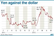 Graphic charting the Japanese yen against the US dollar in the last year