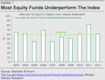 Most Stock Funds Lag The Market
