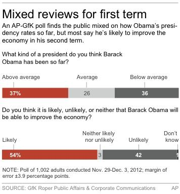Graphic shows AP-GfK poll results on Obama and the economy