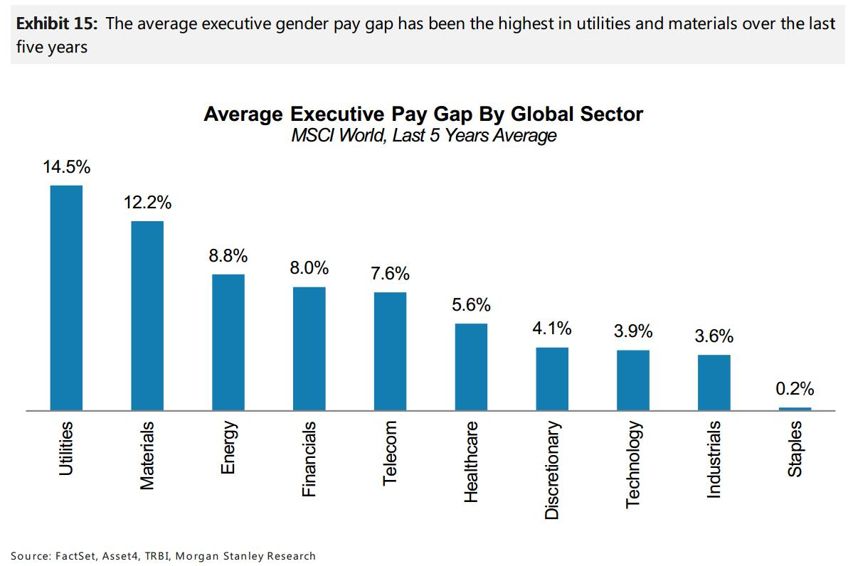 Here's which global industries have the biggest executive pay gaps between men and women