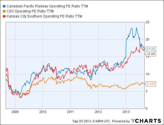 CP Operating PE Ratio TTM Chart