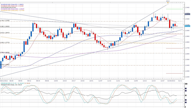 BGA_Business_Lobby_Warns_Germany_Must_Improve_Competitiveness_body_eurusd_daily_chart.png, Forex News: BGA Business Lobby Warns Germany Must Improve C...