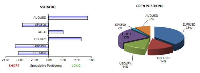 ssi_table_story_body_Picture_15.png, Warning Signs Clear - Watch for Further USD, JPY Strength, S&P Losses