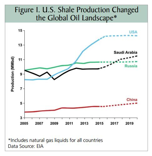 Will Shale 2.0 Lower Oil Prices to $20 Per Barrel?