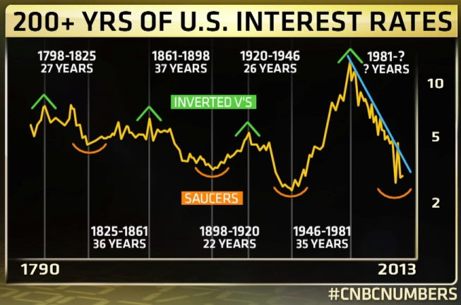 Louise Yamada's chart of 222 years of interest rates