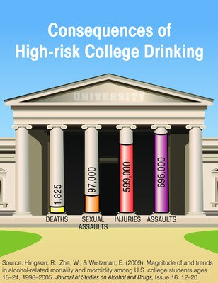 National Institute on Alcohol Abuse and Alcoholism, National Institutes of Health. www.CollegeDrinkingPrevention.gov