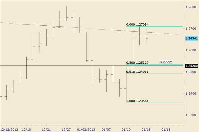 FOREX_Trading_EURJPY_Drops_into_Structural_Support_Trade_the_Range__body_euraud.png, FOREX Trading: EUR/JPY Drops into Structural Support; Trade the R...