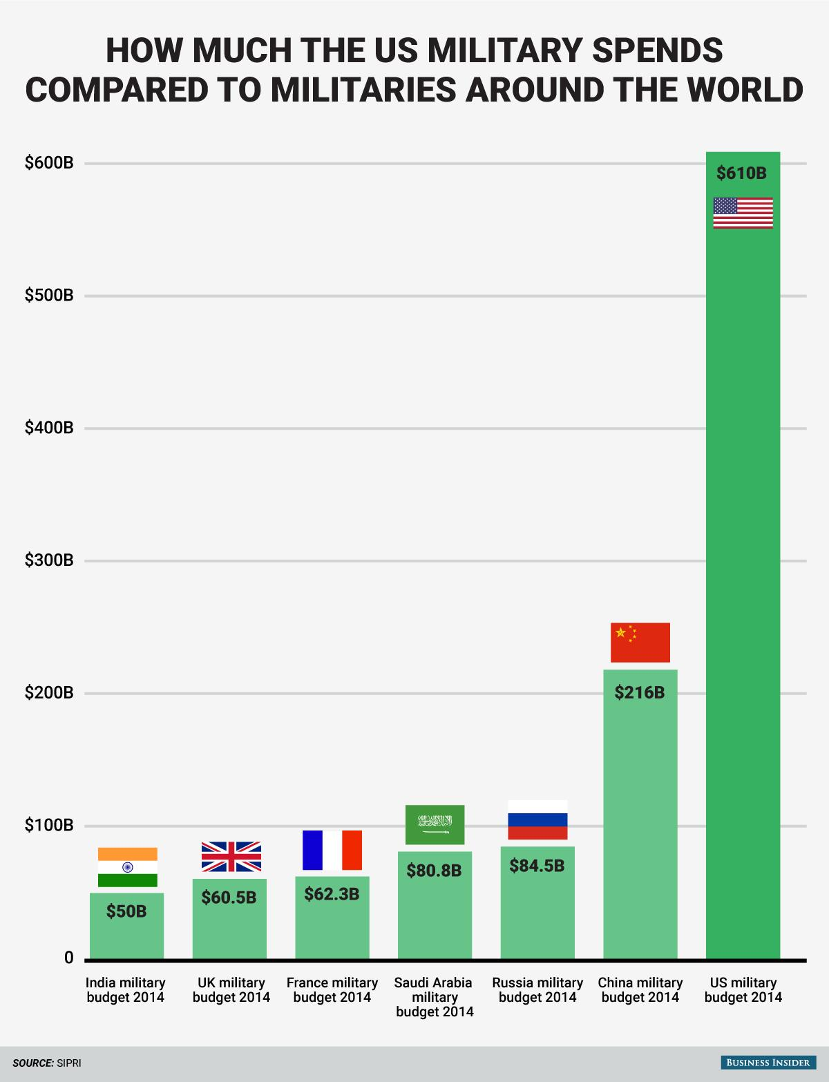 These charts show the immensity of the US' defense budget