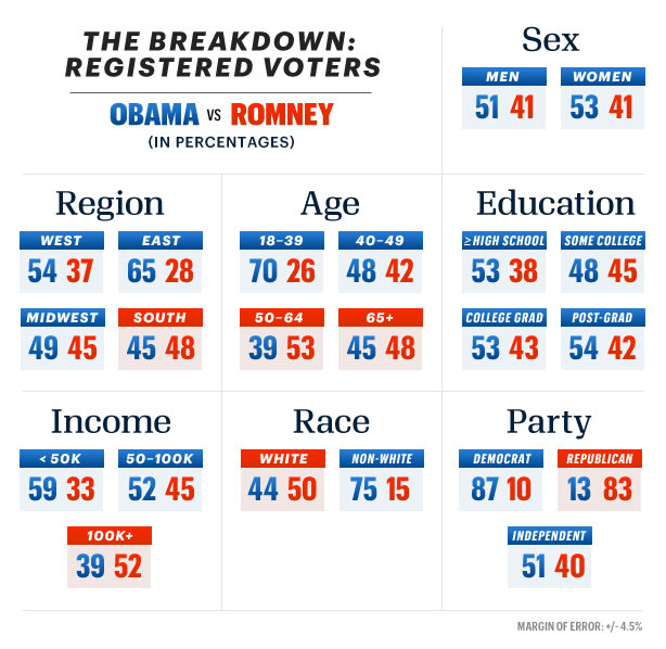 Those in the highest income brackets favor Romney.