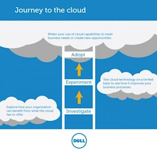 Making the Journey to the Cloud image journey to the cloud 11 13 600x582