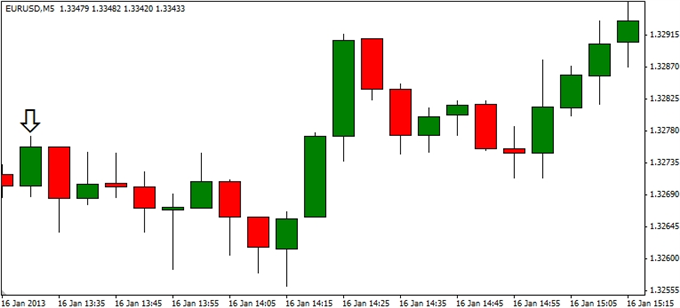 Forex_EURUSD-_Trading_the_U.S._Consumer_Price_Report_body_ScreenShot272.png, EUR/USD- Trading the U.S. Consumer Price Report