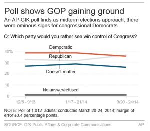 Graphic shows poll on which party should control Congress.; 2c x 4 inches; 96.3 mm x 101 mm;