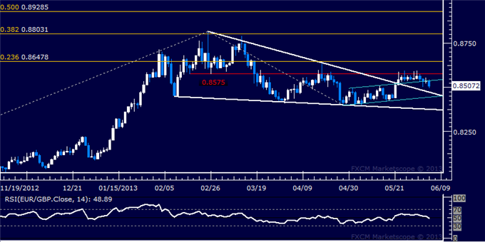 Forex_EURGBP_Technical_Analysis_06.05.2013_body_Picture_5.png, EUR/GBP Technical Analysis 06.05.2013