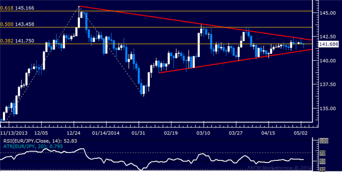 dailyclassics_eur-jpy_body_Picture_12.png, Forex: EUR/JPY Technical Analysis – Turn Lower May Be Ahead