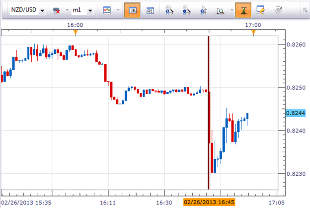 NZDUSD_Jan_Trade_Balance_body_Picture_1.png, NZD/USD Dips at New Zealand Trade Deficit