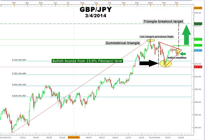 Trade_GBPJPY_Using_Fibonacci_and_the_Forex_Triangle_Chart_Pattern_body_Picture_1.png, Trade GBPJPY Using Fibonacci and the Forex Triangle Chart Patter...