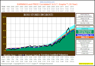 The Truth About The Impact of Dividend Reinvesting image ROST1