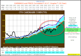 Dividend Contenders In Value for the Accumulation Phase and/or Income Distribution Phase of the Retirement Portfolio image CVS1