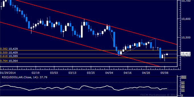 US Dollar Trying to Edge Higher, SPX 500 Mired in Consolidation Mode