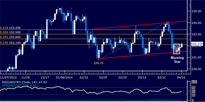 dailyclassics_usd-jpy_body_Picture_10.png, USD/JPY Technical Analysis – Yen Probes Below 102.00 Again