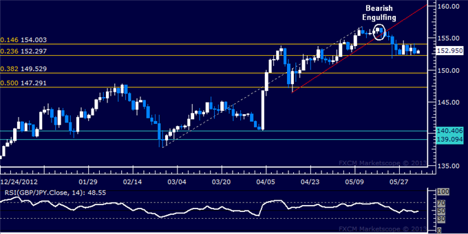 Forex_GBPJPY_Technical_Analysis_06.03.2013_body_Picture_5.png, GBP/JPY Technical Analysis 06.03.2013
