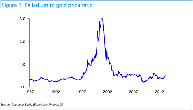 Palladium to gold price ratio