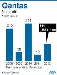 Graphic showing Qantas half-year performance 2008-2012. Overall net profit jumped 164 percent in July-December 2012 from the same period in 2011, the company announced on Thursday
