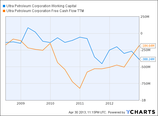 UPL Working Capital Chart