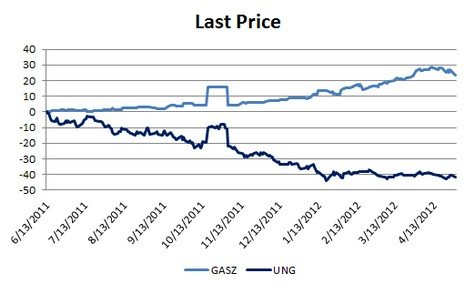 GASZ UNG prices, 11/11 to 4/12