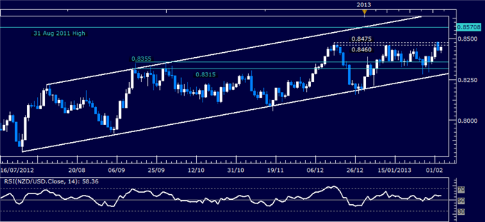 Forex_NZDUSD_Technical_Analysis_02.05.2013_body_Picture_1.png, NZD/USD Technical Analysis 02.05.2013