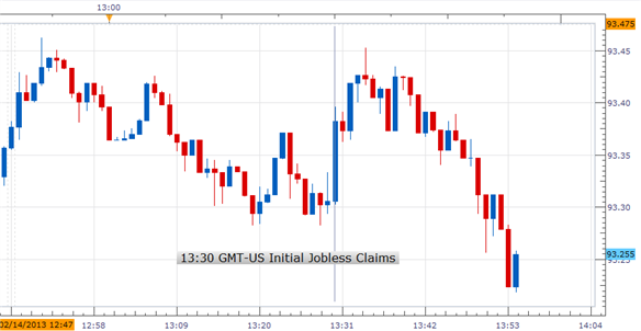 Forex_US_Initial_Jobless_Claims_Fell_More_Than_Expected_Last_Week_USDJPY_Bullish_body_Picture_1.png, Forex:U.S. Initial Jobless Claims Fell More Than Expected; USDJPY Bullish