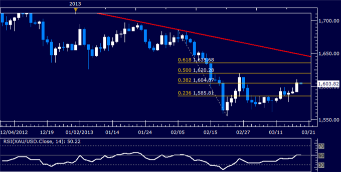 Forex_US_Dollar_at_Interim_Support_SP_500_Attempts_to_Probe_Lower_body_Picture_7.png, US Dollar at Interim Support, S&P 500 Attempts to Probe Lower