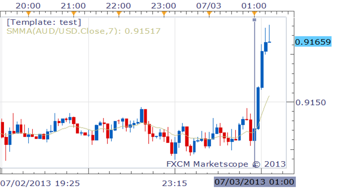 Australian_Dollar_rises_despite_Chinese_Services_Industry_narrow_decline_in_June_body_Picture_1.png, Australian Dollar rises despite Chinese Services ...
