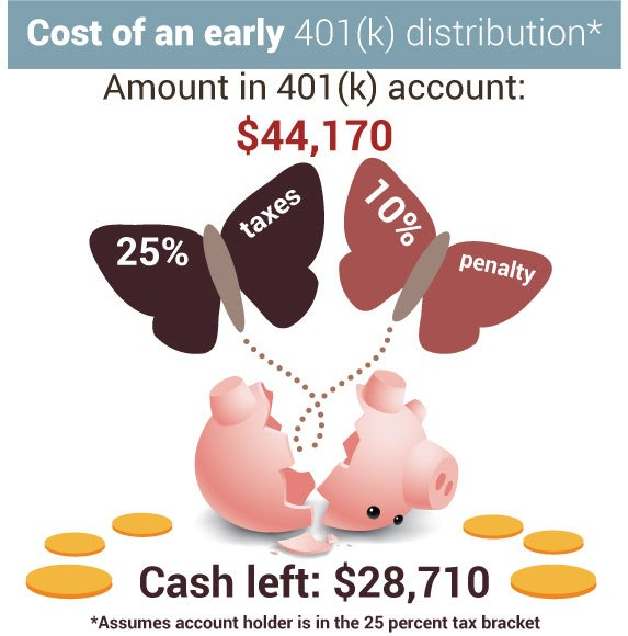Cost of an early 401(k) distribution | coins:  copyrightBplanet/Shutterstock.com, piggy and moths:  copyright Mike Elliott/Shutterstock.com