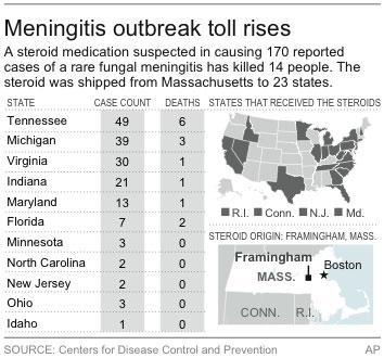 Map shows states affected by the meningitis outbreak and those receiving suspected tainted medications