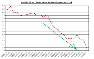 Guest_Commentary_Gold_Silver_Daily_Outlook_September_5_2012_body_Ratio__September_5.png, Guest Commentary: Gold & Silver Daily Outlook 09.05.2012