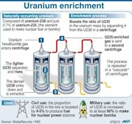 Factfile explaining the enrichment of uranium to make a) nuclear fuel or b) nuclear bombs